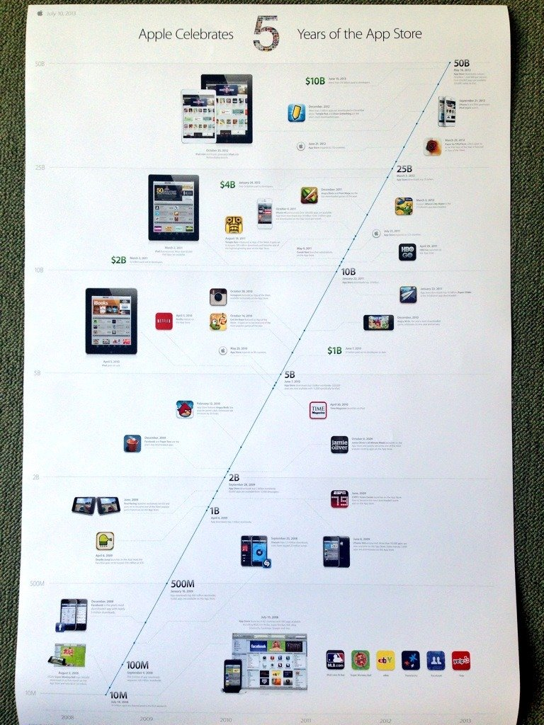 Apple-five-years-of-App-Store-timeline-poster