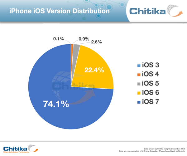 iPhone iOS Version Distribution