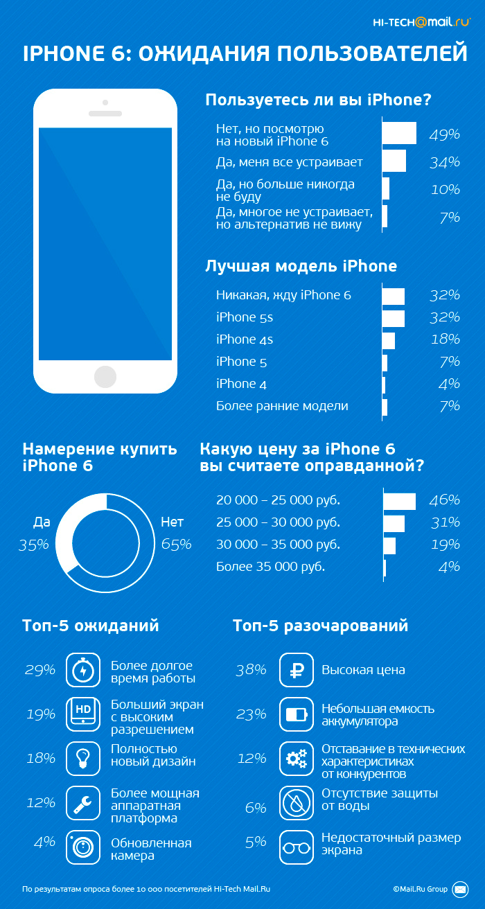 iphone 6 цена