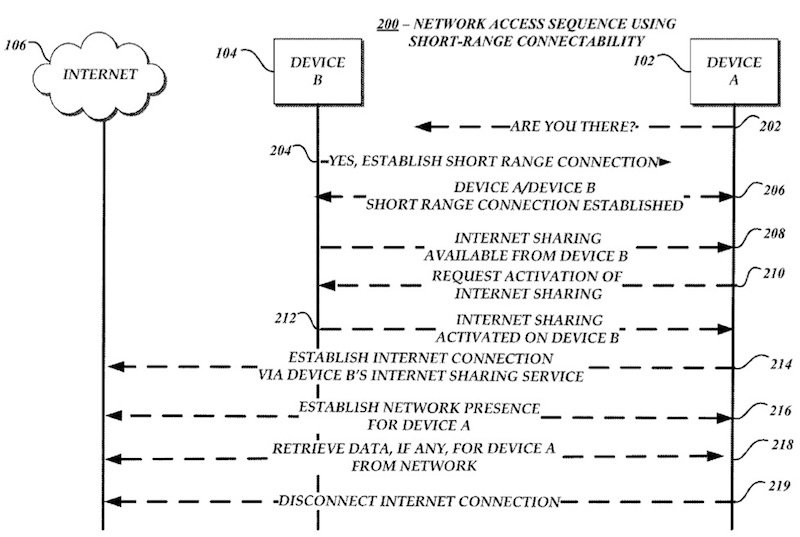 Apple-patent-Bluetooth-hotspot-002