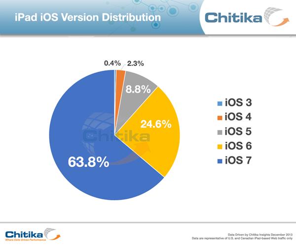 iPad iOs Version Distribution